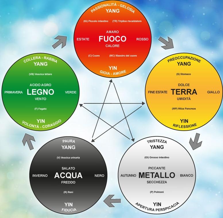 5 elementi medicina-tradizionale-cinese