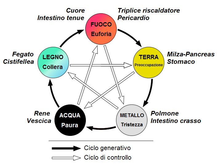 Cinque_elementi
